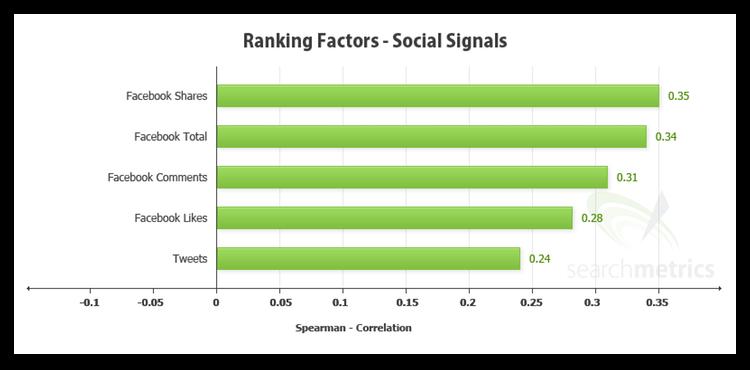 ranking factors social signals